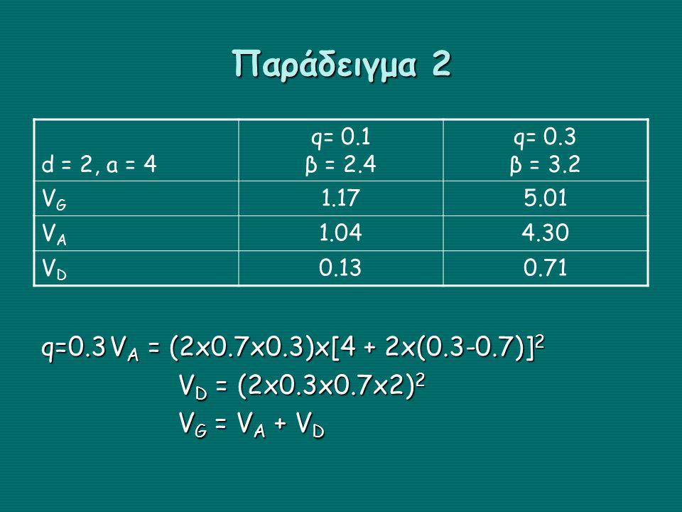 Παράδειγμα 2 q=0.3 VA = (2x0.7x0.3)x[4 + 2x(0.3-0.7)]2